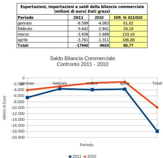 Pressione fiscale burocrazia e classe politica for Istituto grafico pubblicitario milano